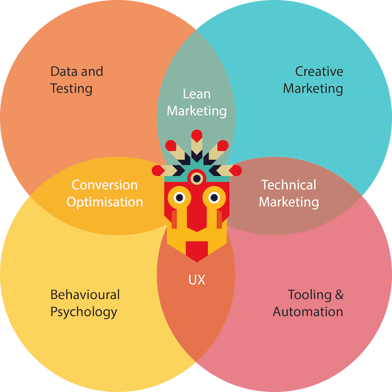 Growth Tribe skills mix venn diagram